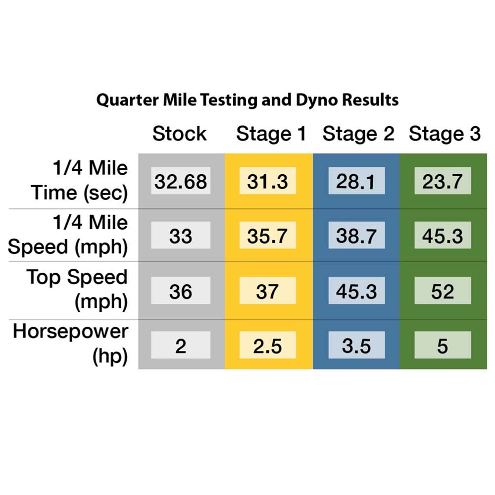 Bintelli Sprint Performance Kit Analytics Table