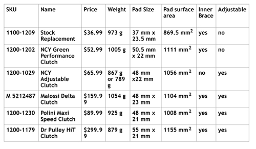 GY6 Scooter Clutch Comparison Chart